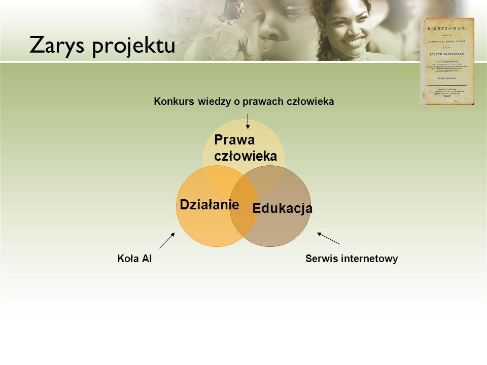 Zarys projektu Prawa człowieka Działanie Edukacja