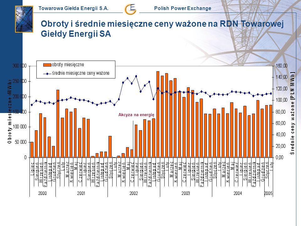 Obroty i średnie miesięczne ceny ważone na RDN Towarowej Giełdy Energii SA