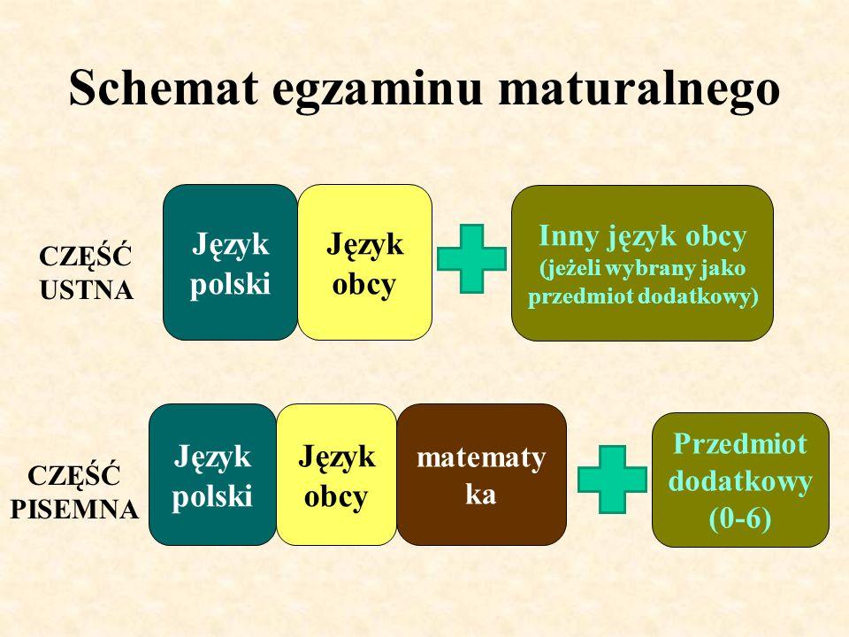 Schemat egzaminu maturalnego