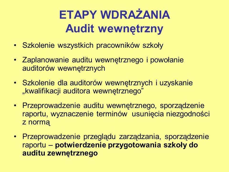 ETAPY WDRAŻANIA Audit wewnętrzny