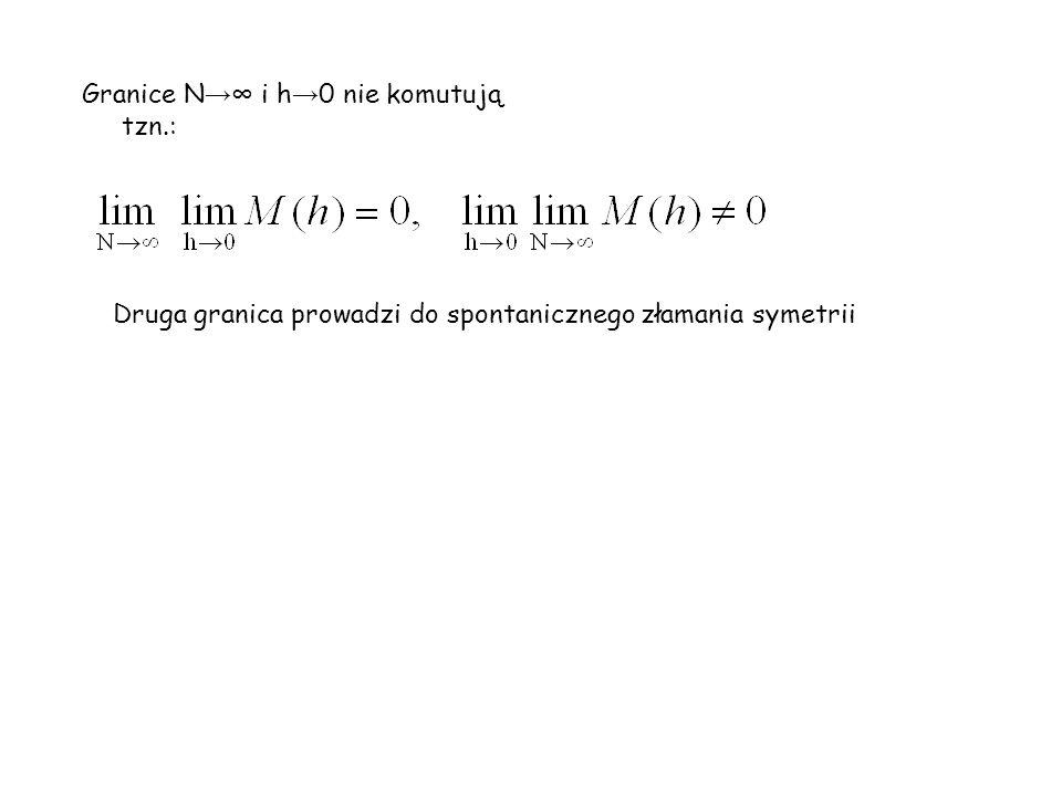 Granice N→∞ i h→0 nie komutują tzn.: