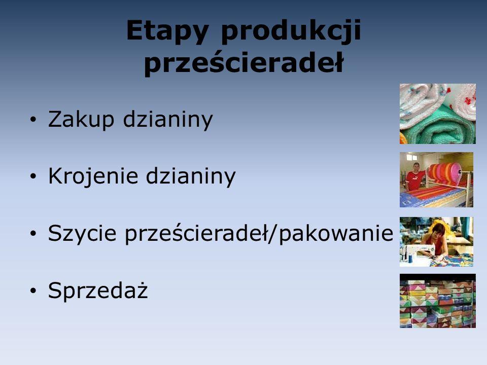 Etapy produkcji prześcieradeł