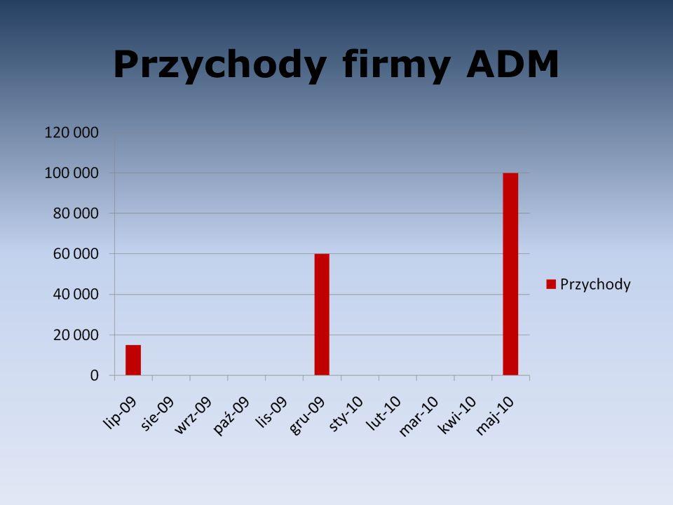 Przychody firmy ADM