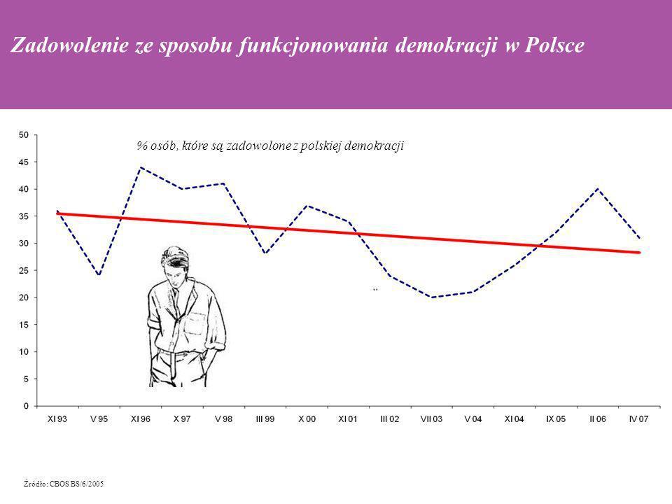 Zadowolenie ze sposobu funkcjonowania demokracji w Polsce