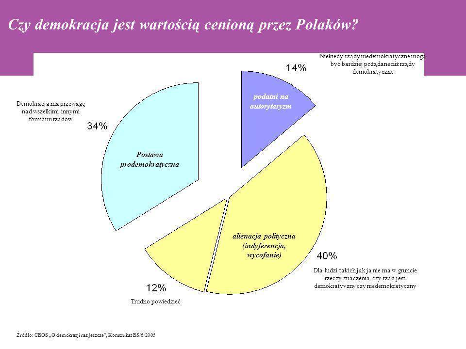 Czy demokracja jest wartością cenioną przez Polaków
