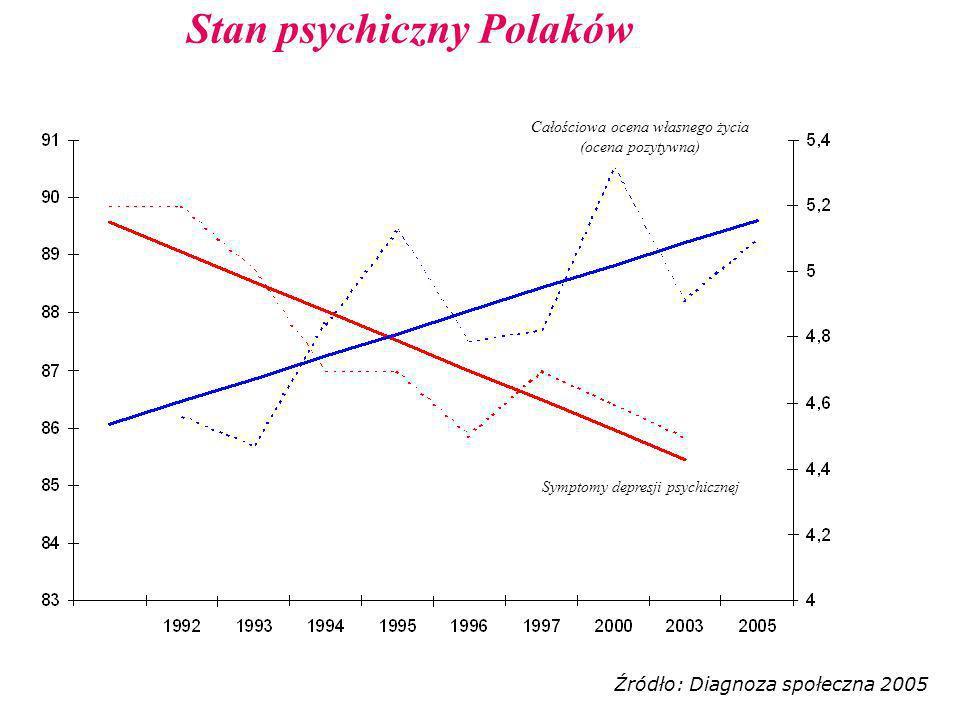 Stan psychiczny Polaków