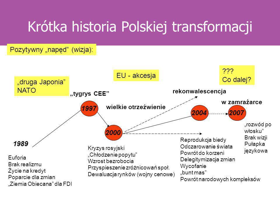 Krótka historia Polskiej transformacji