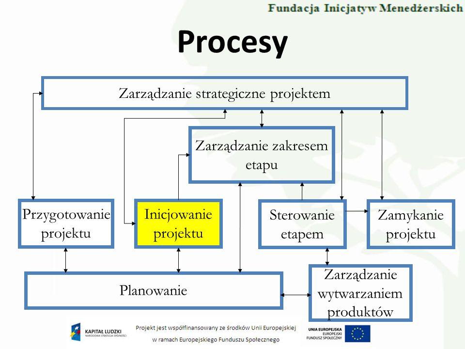 Zarządzanie strategiczne projektem