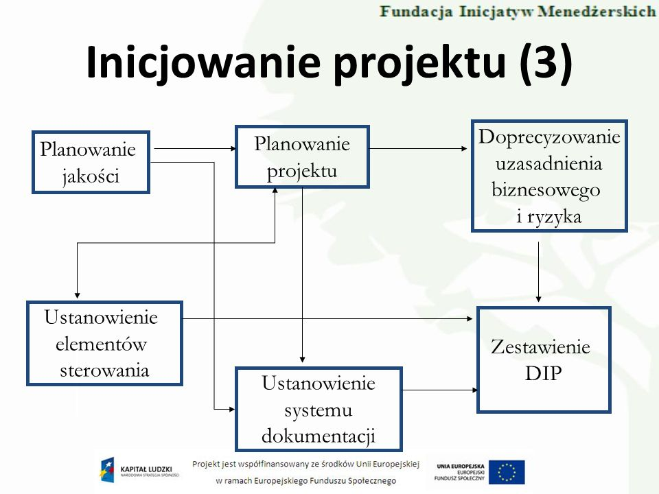 Inicjowanie projektu (3)