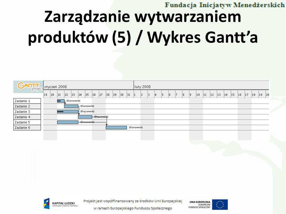 Zarządzanie wytwarzaniem produktów (5) / Wykres Gantt'a