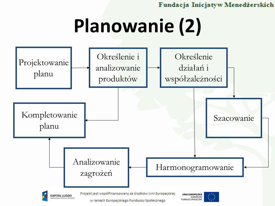 Planowanie (2) Projektowanie planu Określenie i analizowanie produktów