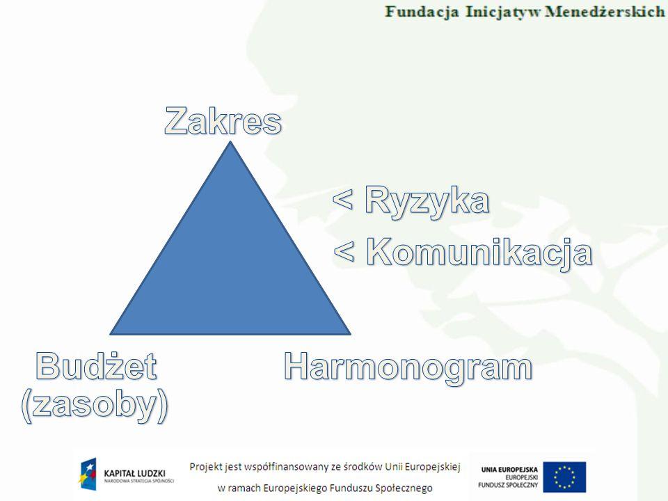 Zakres < Ryzyka < Komunikacja Budżet Harmonogram (zasoby)