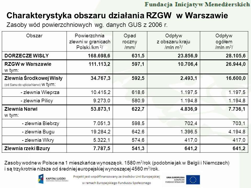 Charakterystyka obszaru działania RZGW w Warszawie