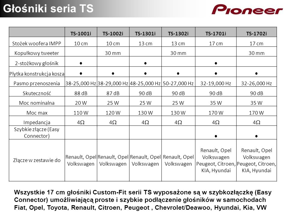 Głośniki seria TS TS-1001i. TS-1002i. TS-1301i. TS-1302i. TS-1701i. TS-1702i. Stożek woofera IMPP.