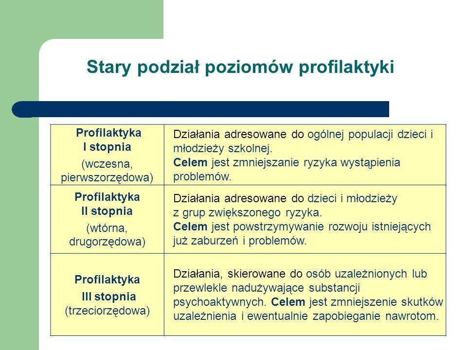 Profilaktyka I stopnia Profilaktyka II stopnia
