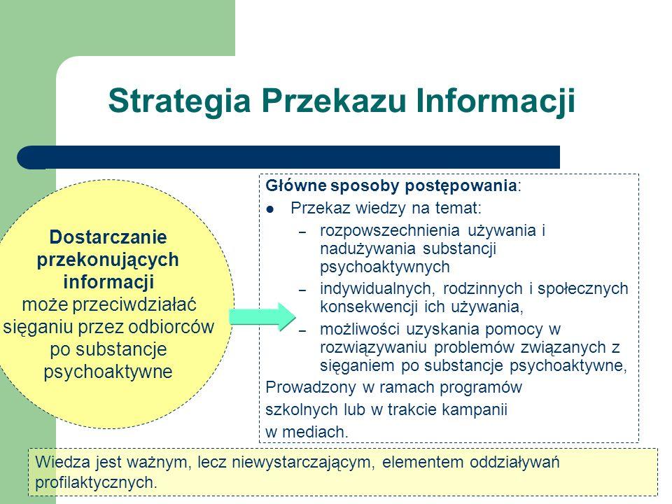Strategia Przekazu Informacji