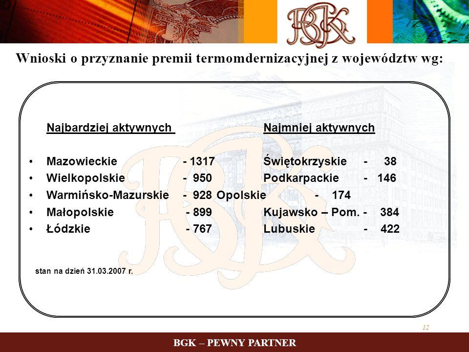 Wnioski o przyznanie premii termomdernizacyjnej z województw wg: