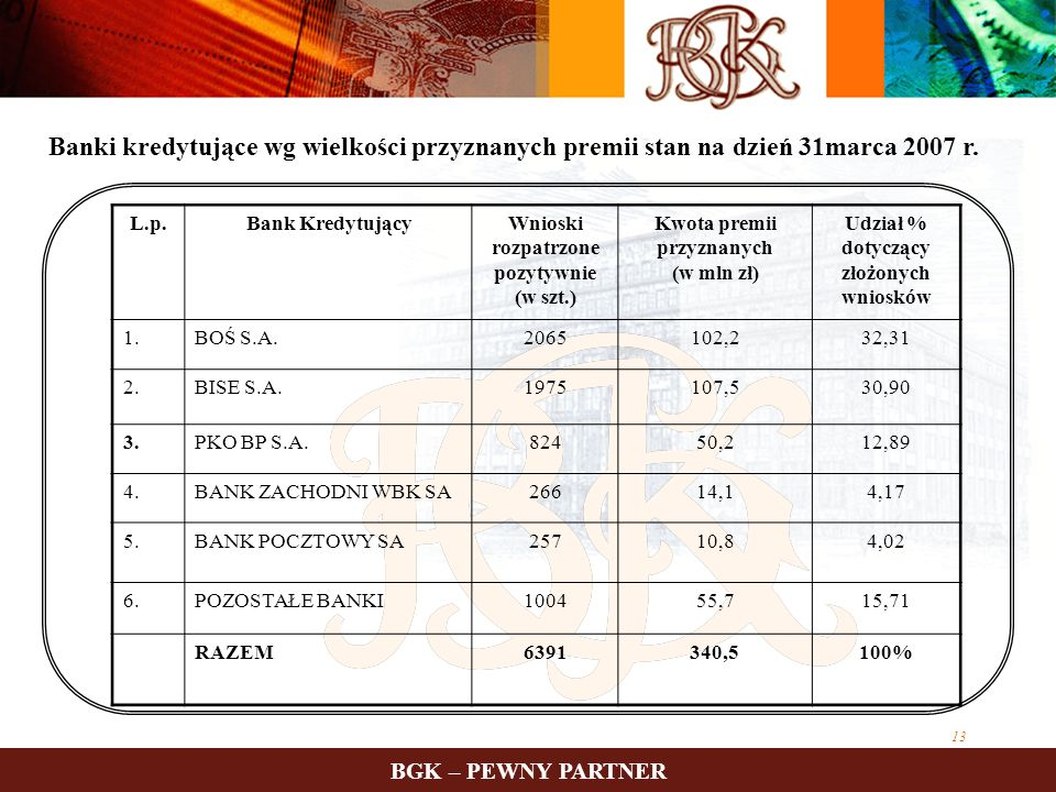 Banki kredytujące wg wielkości przyznanych premii stan na dzień 31marca 2007 r.