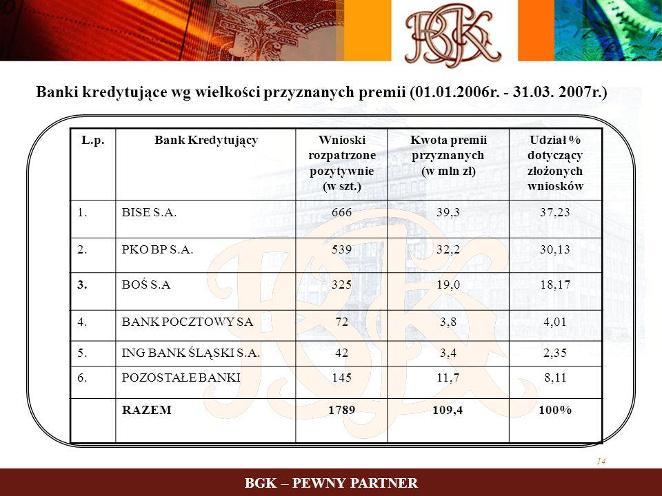 Banki kredytujące wg wielkości przyznanych premii (01. 01. 2006r. - 31