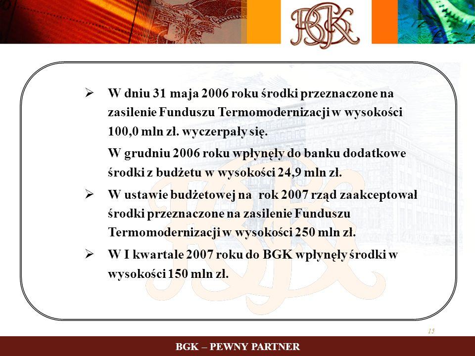 W I kwartale 2007 roku do BGK wpłynęły środki w wysokości 150 mln zł.