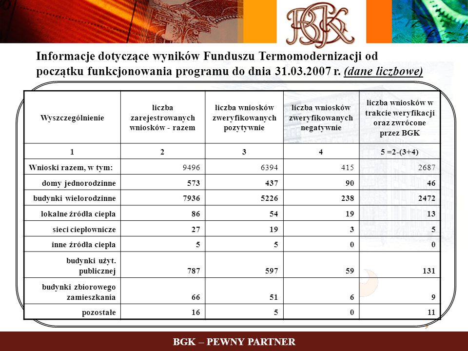 Informacje dotyczące wyników Funduszu Termomodernizacji od początku funkcjonowania programu do dnia 31.03.2007 r. (dane liczbowe)