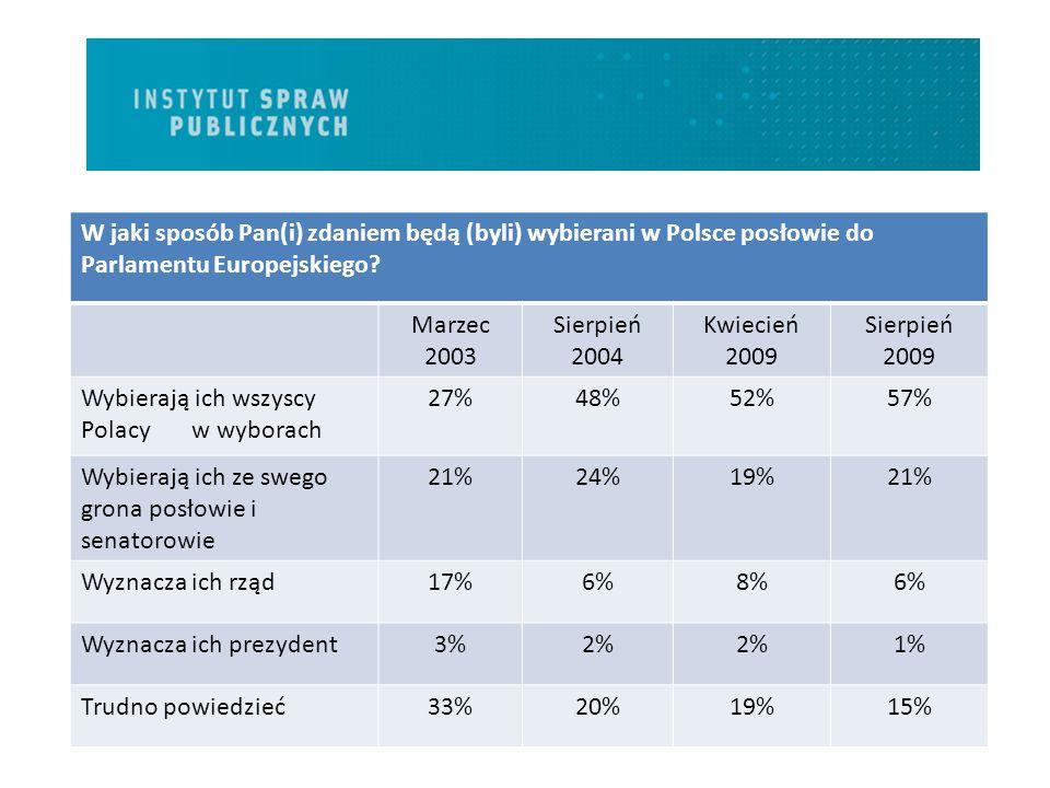 W jaki sposób Pan(i) zdaniem będą (byli) wybierani w Polsce posłowie do Parlamentu Europejskiego