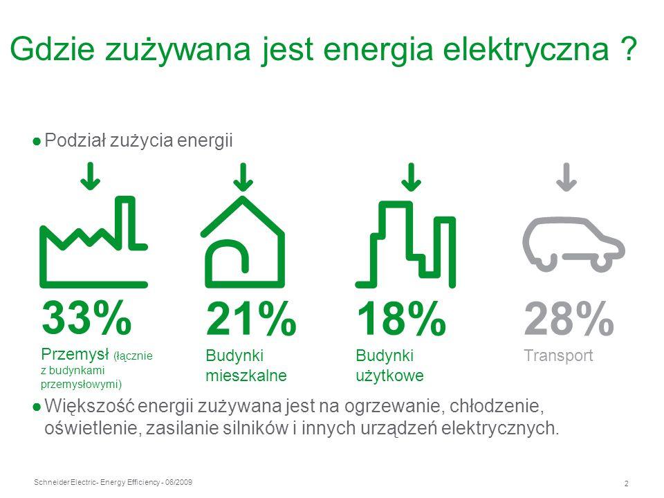Gdzie zużywana jest energia elektryczna