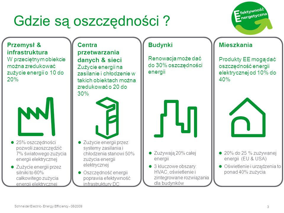 Gdzie są oszczędności Przemysł & infrastruktura