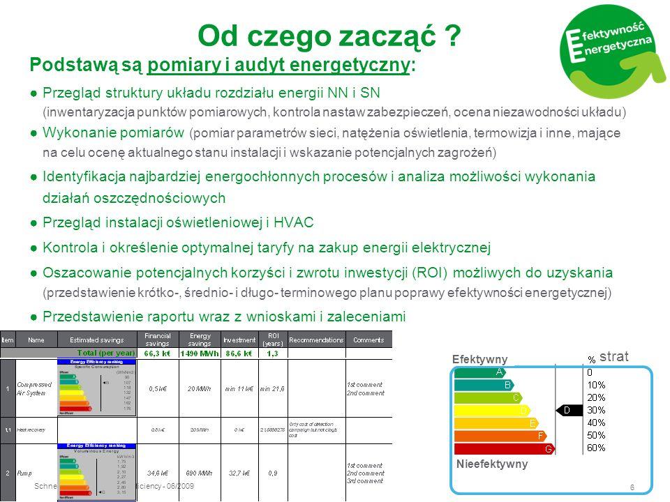 Od czego zacząć Podstawą są pomiary i audyt energetyczny: