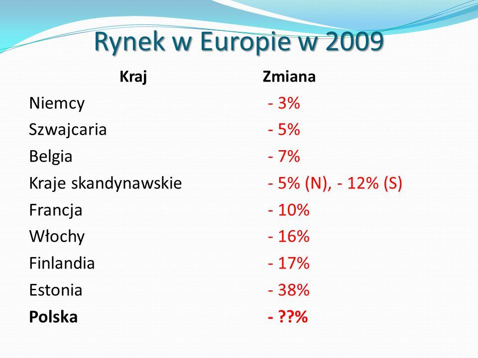 Rynek w Europie w 2009 Niemcy - 3% Szwajcaria - 5% Belgia - 7%