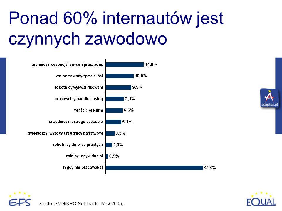 Ponad 60% internautów jest czynnych zawodowo