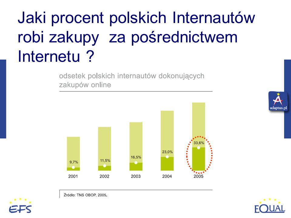 Jaki procent polskich Internautów robi zakupy za pośrednictwem Internetu