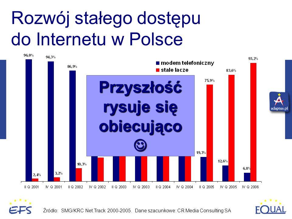Rozwój stałego dostępu do Internetu w Polsce