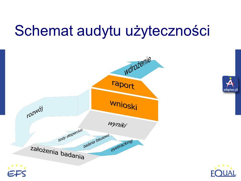 Schemat audytu użyteczności