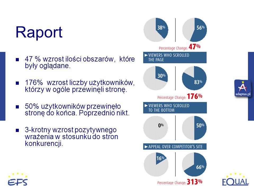 Raport 47 % wzrost ilości obszarów, które były oglądane.