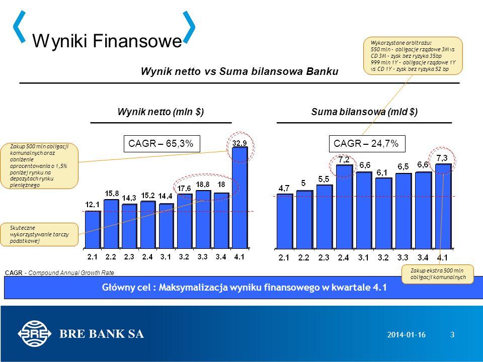 Wyniki Finansowe Wynik netto vs Suma bilansowa Banku