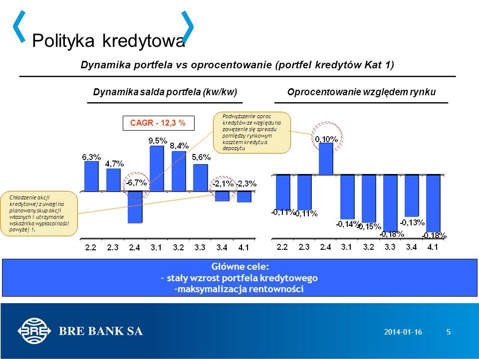 Polityka kredytowaDynamika portfela vs oprocentowanie (portfel kredytów Kat 1) Dynamika salda portfela (kw/kw)