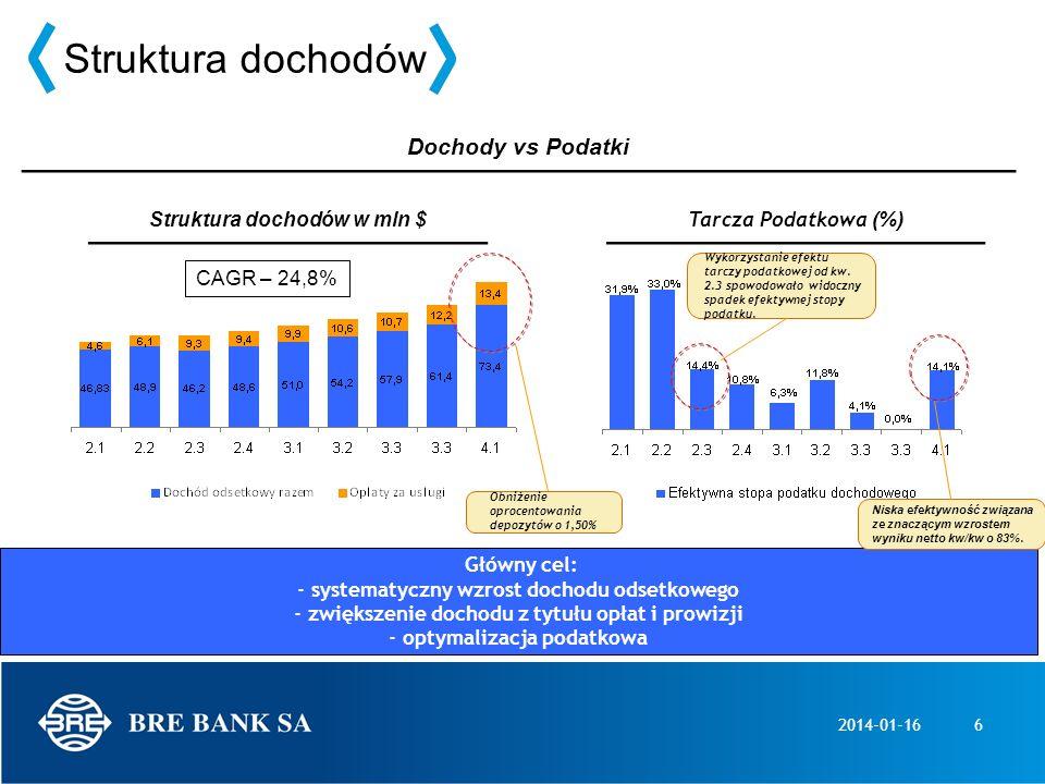 Struktura dochodów Dochody vs Podatki Struktura dochodów w mln $