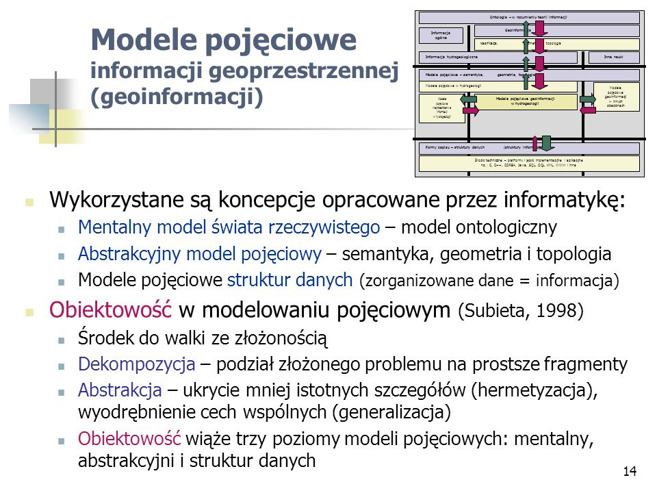 Modele pojęciowe informacji geoprzestrzennej (geoinformacji)