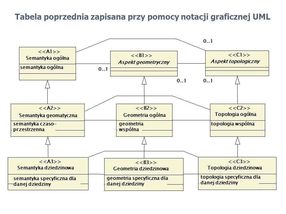 Tabela poprzednia zapisana przy pomocy notacji graficznej UML