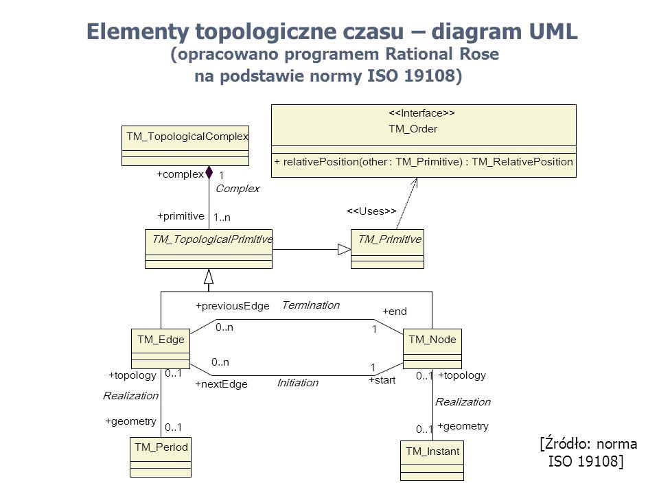 Elementy topologiczne czasu – diagram UML