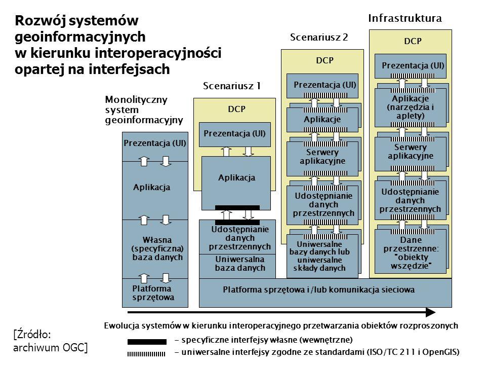Rozwój systemów geoinformacyjnych w kierunku interoperacyjności