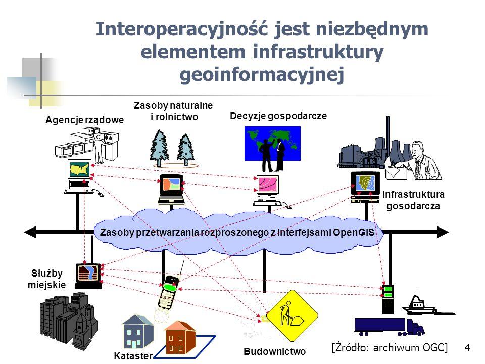 Zasoby przetwarzania rozproszonego z interfejsami OpenGIS