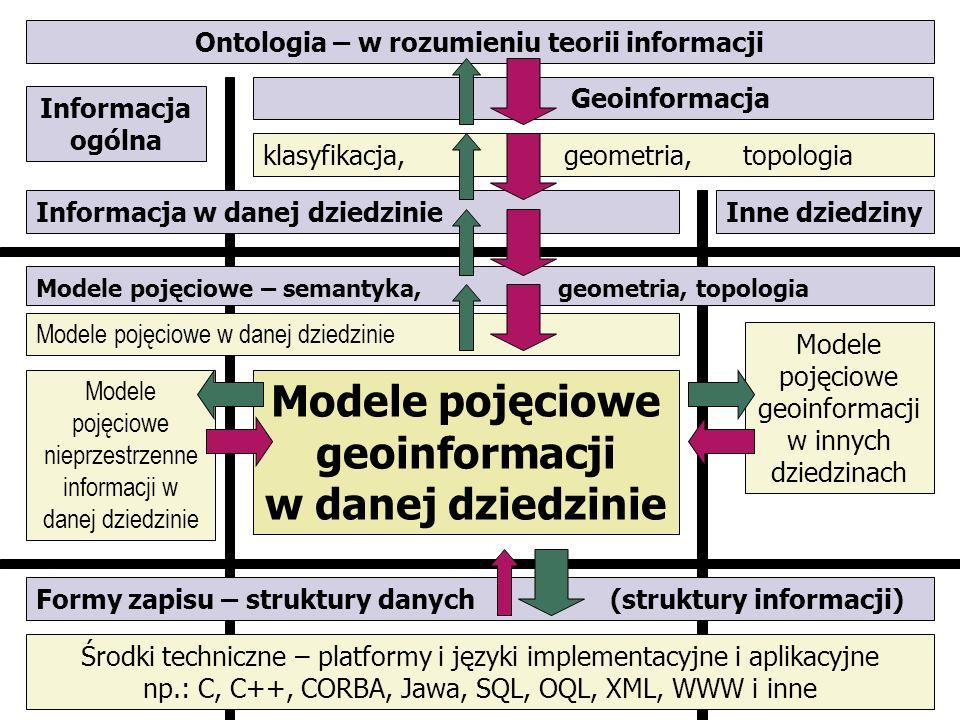 Modele pojęciowe geoinformacji w danej dziedzinie