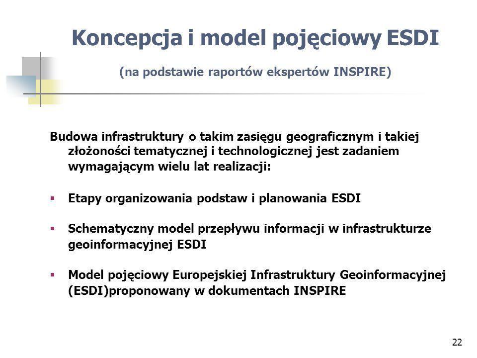 Koncepcja i model pojęciowy ESDI