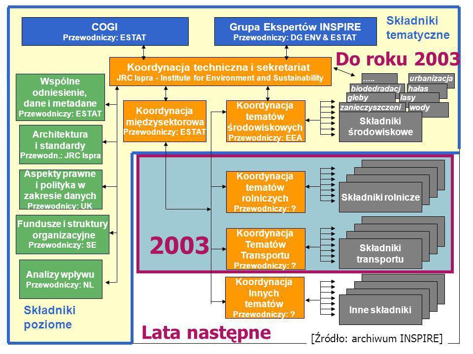 2003 Do roku 2003 Lata następne Składniki tematyczne Składniki poziome