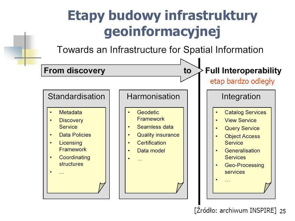 Etapy budowy infrastruktury geoinformacyjnej