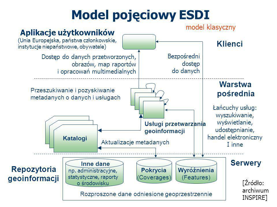 Model pojęciowy ESDI Aplikacje użytkowników Klienci Warstwa pośrednia