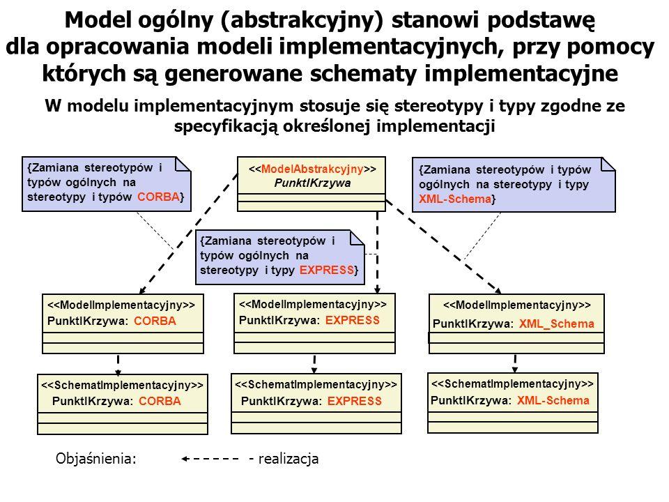Model ogólny (abstrakcyjny) stanowi podstawę