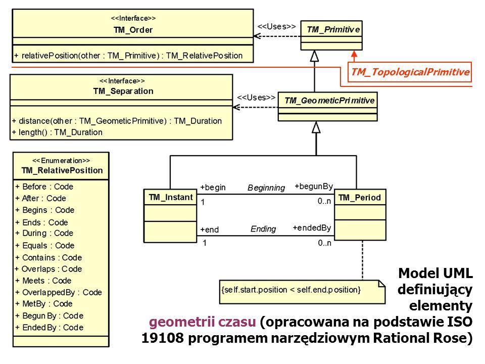 Model UML definiujący elementy